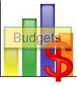 testing solution budget