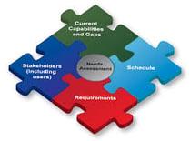 test maker needs assessment